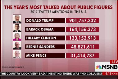 Trump dominated on Twitter in '17: Analysis