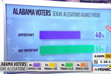First Alabama Senate exit polls show a tight race