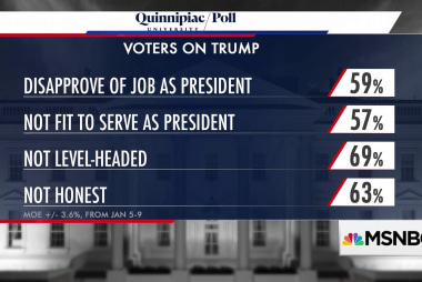 Poll: 69% of America don't think Trump's level-headed