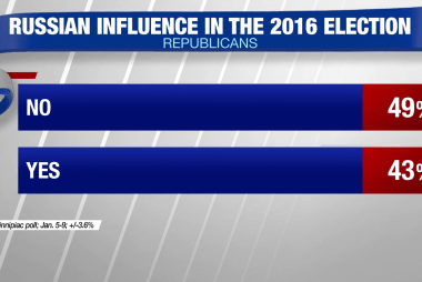 Poll: 49% Republicans don't believe Russia tried to influence election