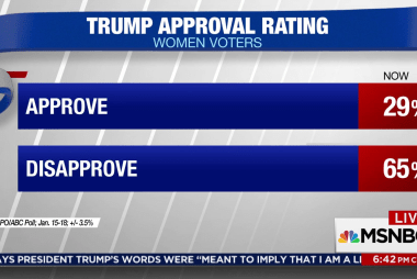 Trump approval among women in decline
