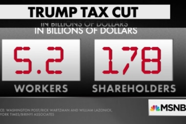Tax cuts scoreboard: Workers $5.2B, shareholders $178B