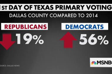 Democratic turnout surges in Texas early voting