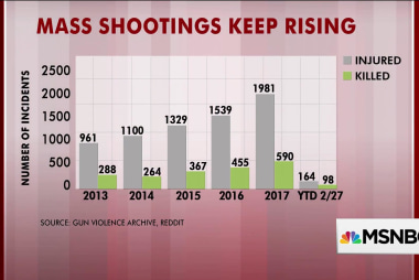 Mass shootings keep rising, charts show