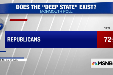 Poll: 72% of Republicans believe a 'deep state' exists