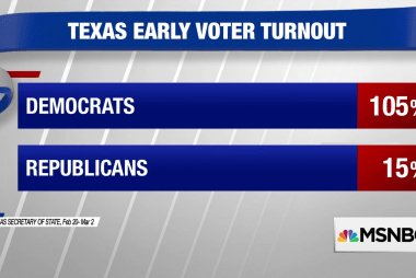 Dems hoping for a blue wave in Texas and 2018 midterms
