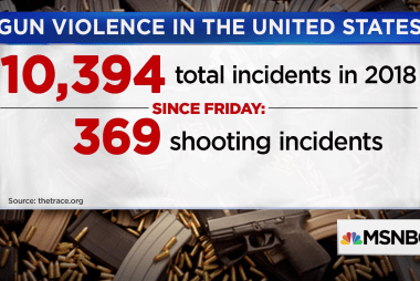 The Trace: 10,394 incidents of gun violence in the U.S.