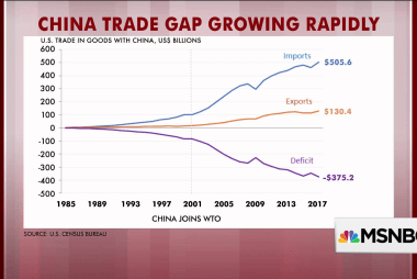 Trade gap with China grows rapidly, charts show