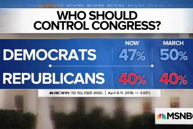 Poll: 47% say Democrats should control Congress
