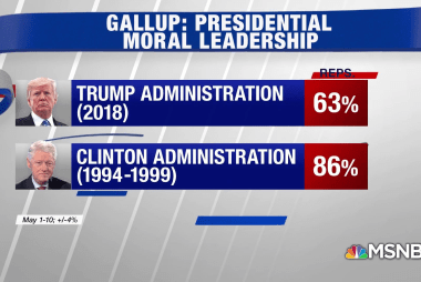 New Poll: Fewer Republicans value moral leadership in President