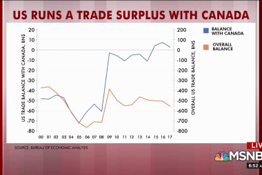 Rattner's charts: US runs trade surplus with Canada