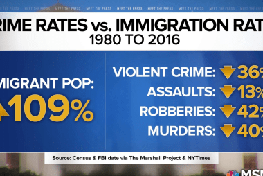 Fact check: Crime rates have declined while immigration population has increased