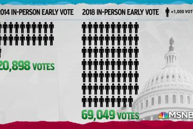 Early voting in Georgia skyrockets versus 2014 midterms