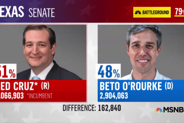 Democrats still see victory in Beto O'Rourke loss; 2020 pondered