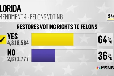 Florida votes to restore voting rights for felons