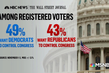 New NBC/WSJ Poll shows voters favor Democrats ahead of midterms