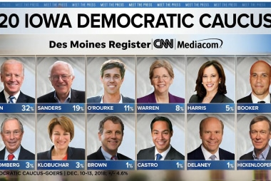 When will 2020 Democratic hopefuls announce their candidacies?