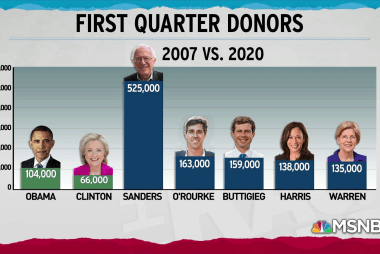 2020 Democrats significantly outpacing 2007 in number of donors