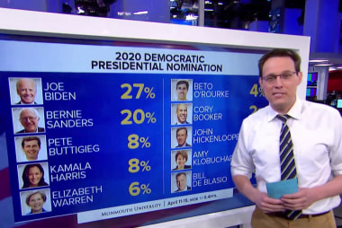 Sizing up the 2020 Democratic field before Biden announces Thursday