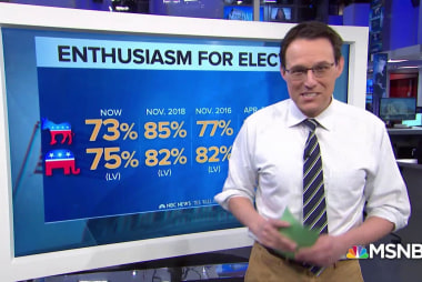 High voter enthusiasm for 2020 election in new NBC/WSJ poll