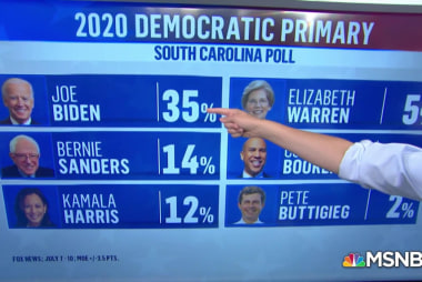 New poll shows Joe Biden outpacing rivals in South Carolina than any other state