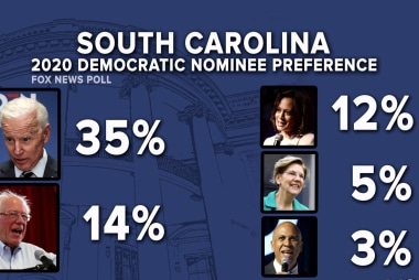 2020 Vision: New poll from South Carolina, Biden leads by 21 points with Democratic primary voters