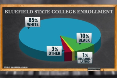 Shift in racial makeup at HBCUs