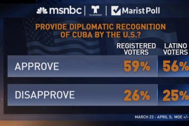 Cuba-U.S. relations improve