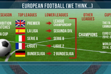 Beginner's guide to European soccer