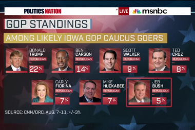Trump steamrolls ahead in new Iowa poll