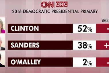 Clinton maintains lead over Sanders: poll