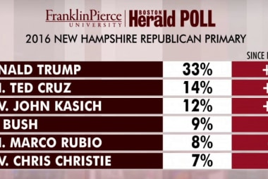 Kasich rises in New Hampshire