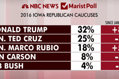 Trump leads in polls but Rubio gains ground