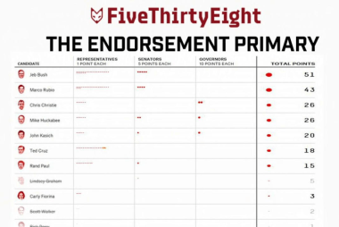 The 2016 endorsement primary