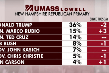 After Iowa, Trump in lead in Granite State