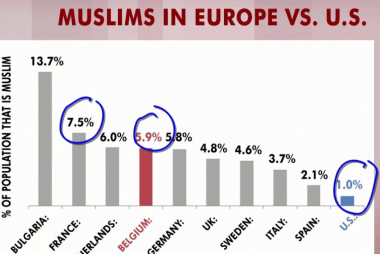 Charts show unease over Muslims in America