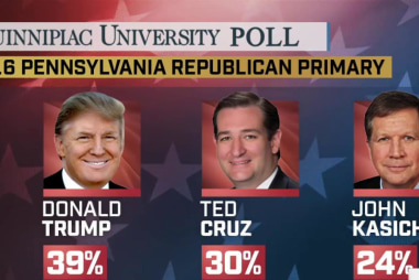 Trump leads in Pa., but Kasich makes gains