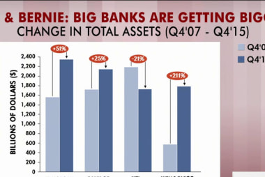 Rattner's charts: Are banks getting bigger?