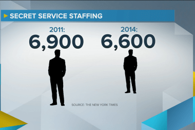 New Secret Service breaches, scandals exposed