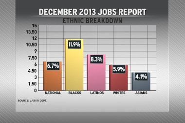 Shocker in December jobs report