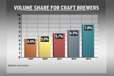 An exciting time for beer lovers