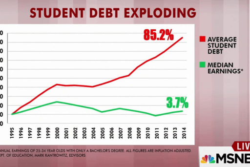 The rise of student loan debt