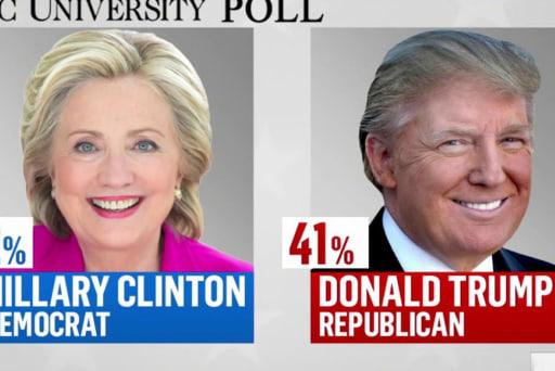 Poll: PA a dead heat for Trump, Clinton