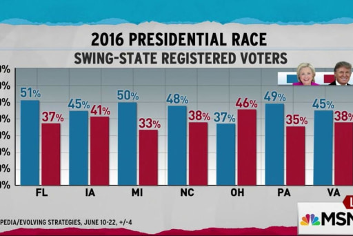 New swing state poll favors Clinton