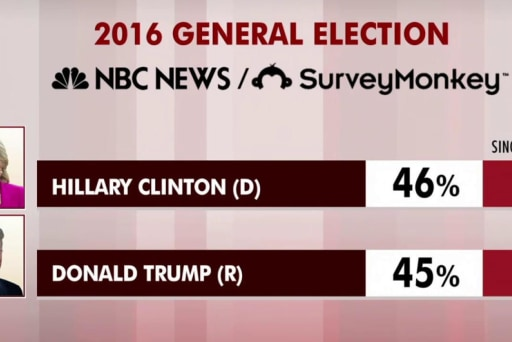 New polling shows tight 2016 race