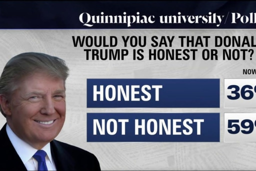 Trump and the 'honest' question