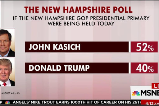 Kasich would now beat Trump in NH primary:...