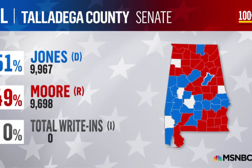 Breaking down turnout so far in key Alabama counties