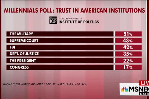Millennials trust military more than presidency: poll