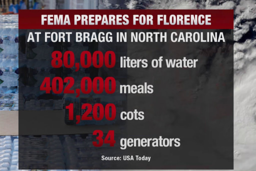 Ft. Bragg Commander: 'We have great coordination with FEMA'